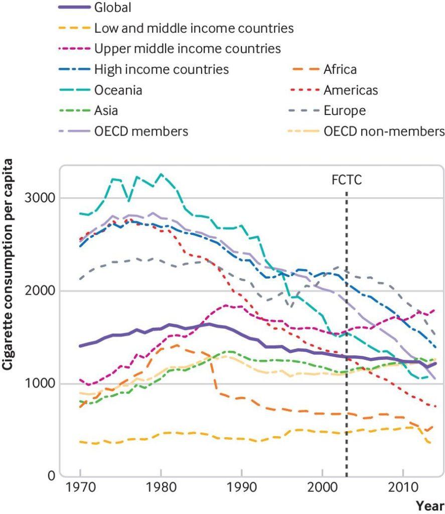 Cigarette consumption per capita